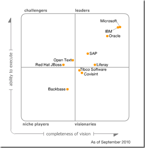 Sharepoint Gartners Magic Quadrant